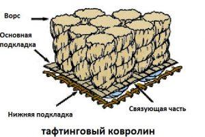kak-vybrat-kovrolin-dlya-doma_6