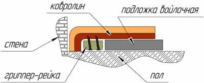 Схема крепления ковролина на гриппер-рейке